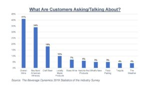 beverage industry trends bar graph showing what products customers want